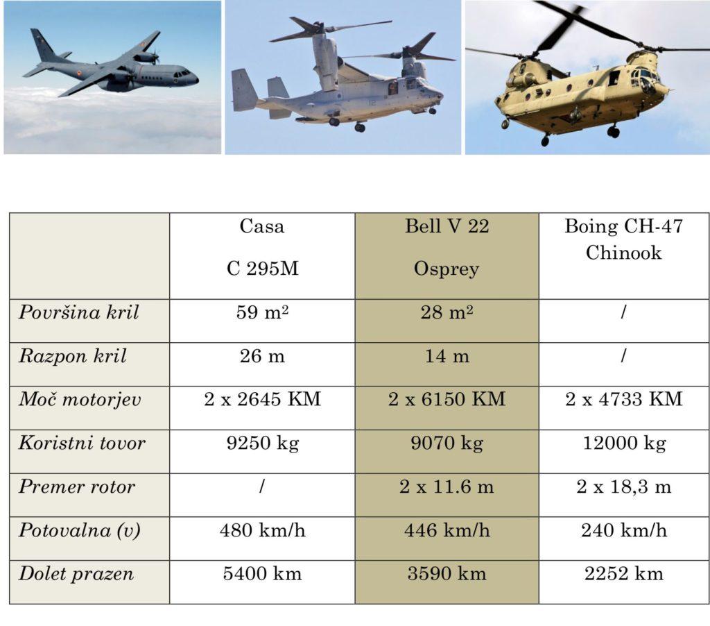 letalo vs VTOL vs helikopter